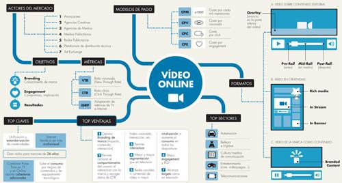 Video Online IAB