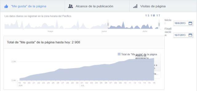 para el blog estadísticas fb