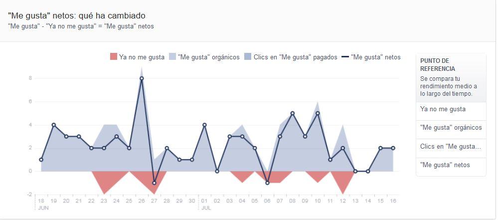 segunda estadística FB