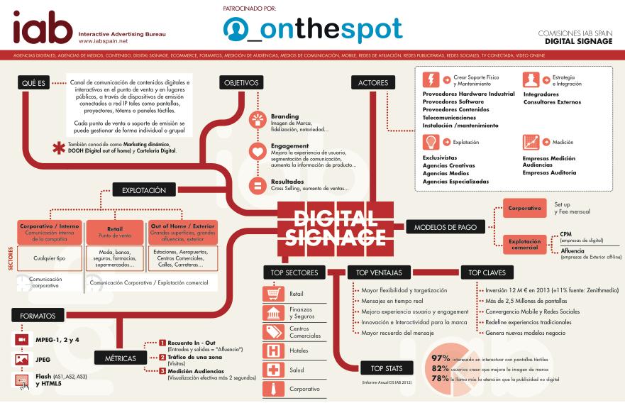 Qué es el Digital Signage y cómo puedo utilizarlo para mi negocio ...