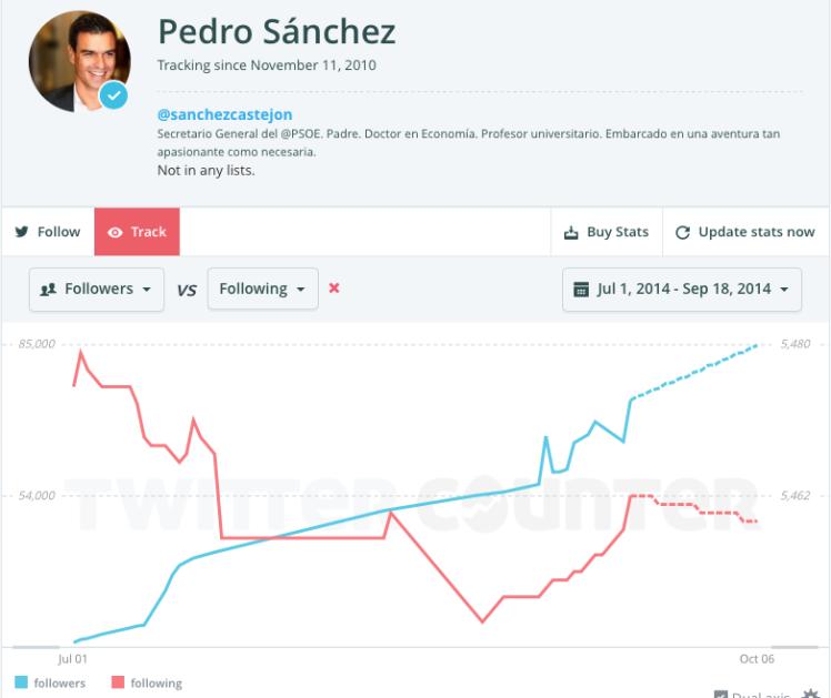 Pedro Sanchez Twitter