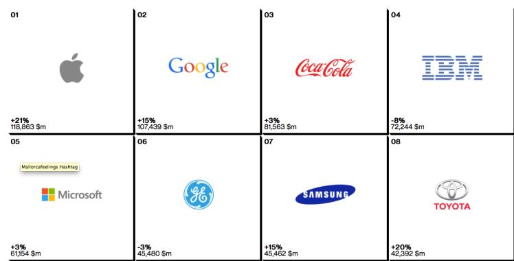 Las mejores marcas Interbrand