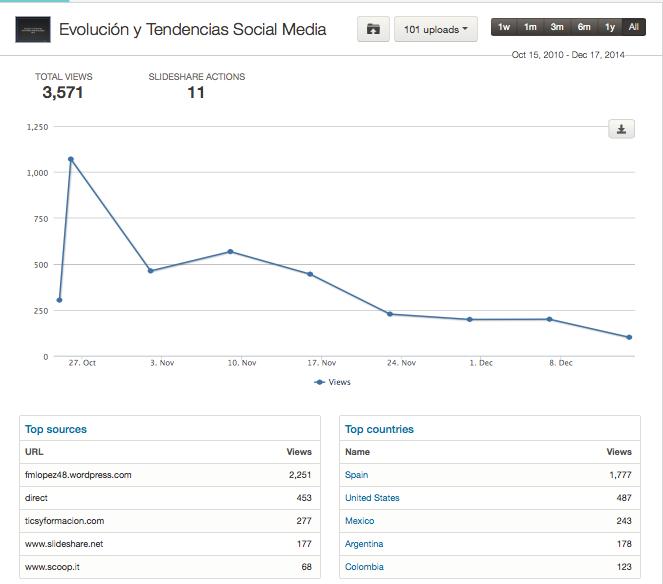 Estadísticas-Slideshare