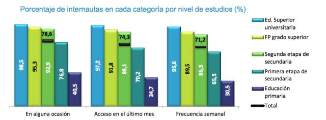 usuarios-internet-españoles