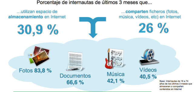 Perfil-Internautas-españoles