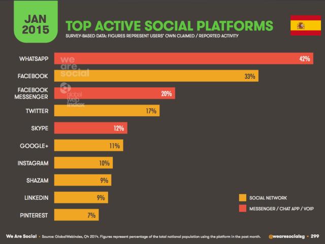 Social Mobile en el mundo
