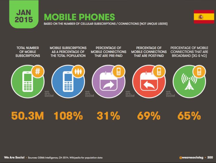 Social Mobile en el mundo 2015