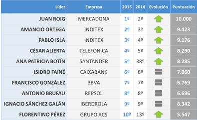100 líderes españoles