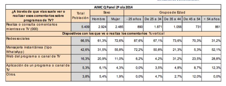 Estudio TV Internet AIMC 2015