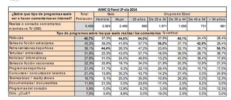 Televisión Internet 2015