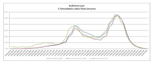 Consumo Internet TV mujeres hombres