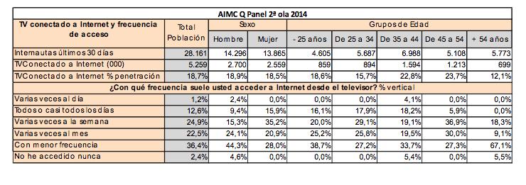 Informe TV Internet AIMC 2015