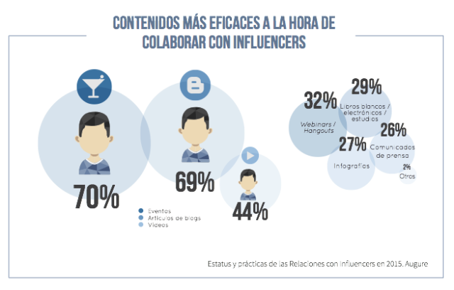 Marketing Influencers