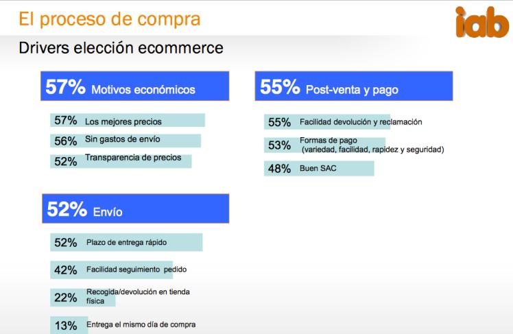 Datos compras Internet España
