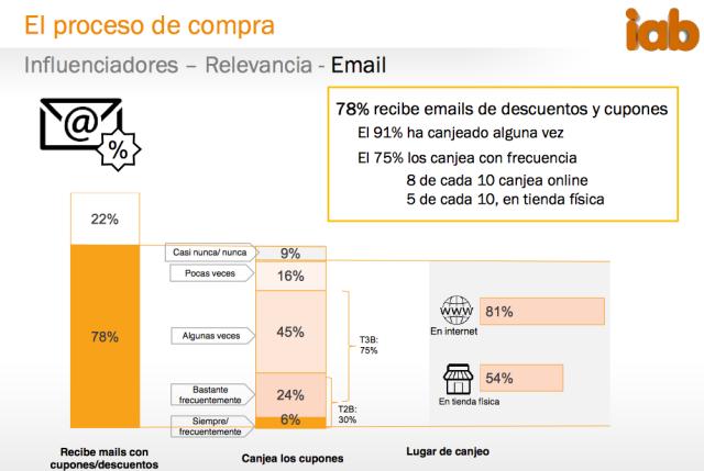 Como compran españoles en internet