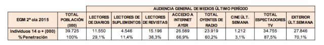 Datos EGM 2015