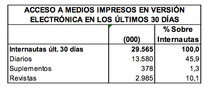 Datos EGM internautas españoles