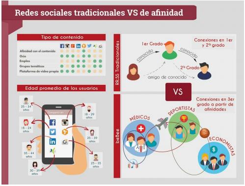 beBee nueva red social