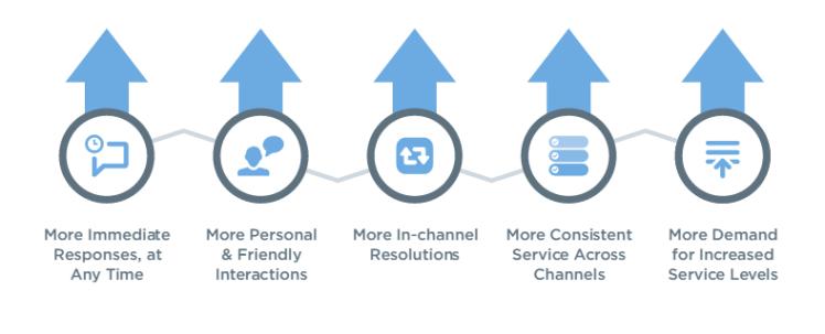 Datos Twitter Customer Service