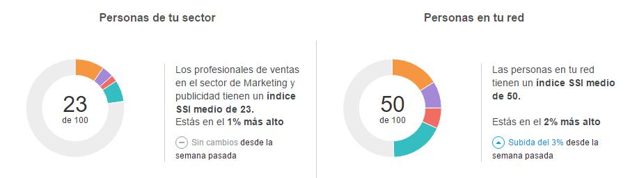 indice-social-selling-linkedin-1