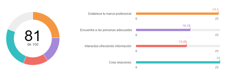 indice-social-selling-personal