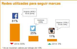 Estudio IAB Redes Sociales 2016 España