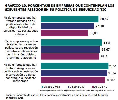 Ciberseguridad en España