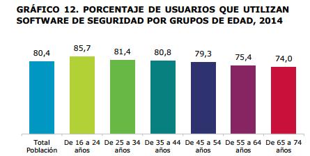 Usuarios que utilizan software de seguridad en España