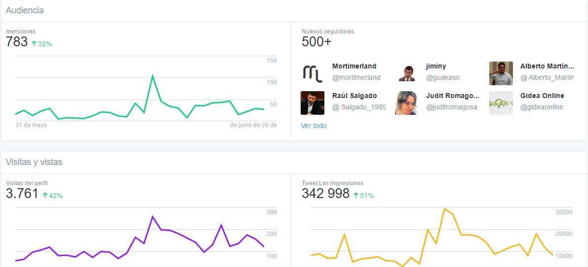 Audiencia Twitter Dashboard