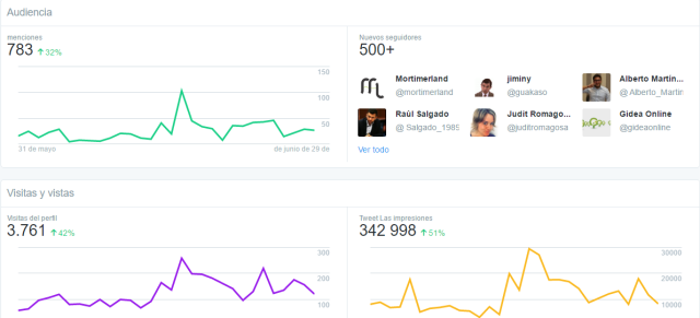 Audiencia Twitter Dashboard