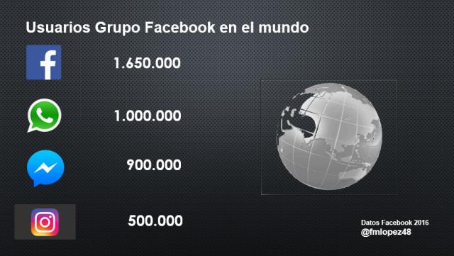 Usuarios Facebook 2016