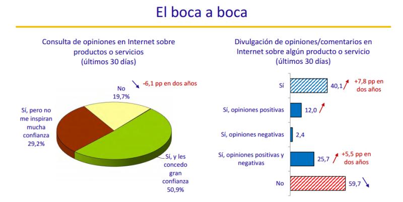 El boca a boca en Internet