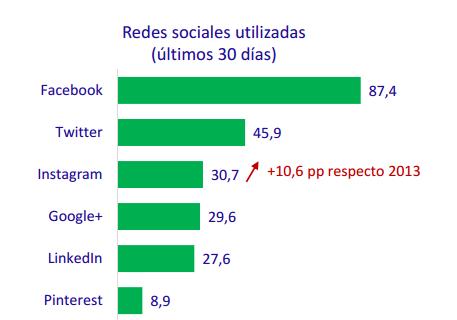 Redes sociales más utilizadas en España 2016