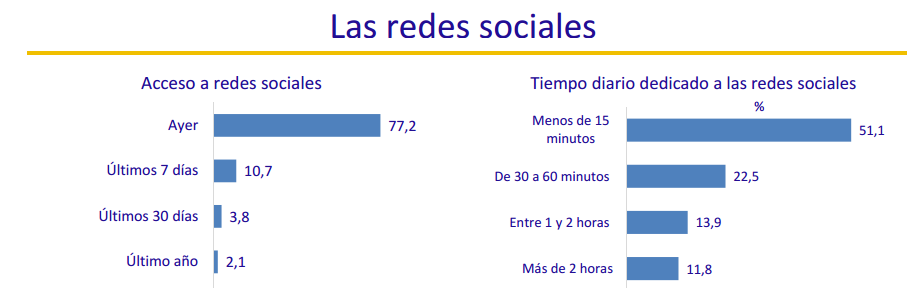 Uso Redes sociales en España 2016