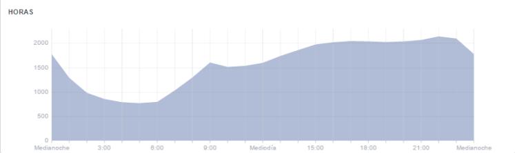 facebook-horas-publicacion