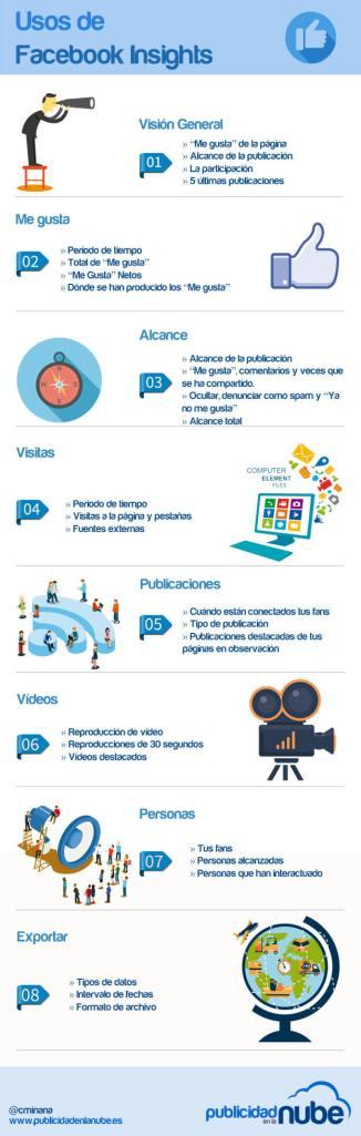 facebook-insights-publicidad-nube