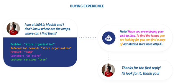 buying-experience