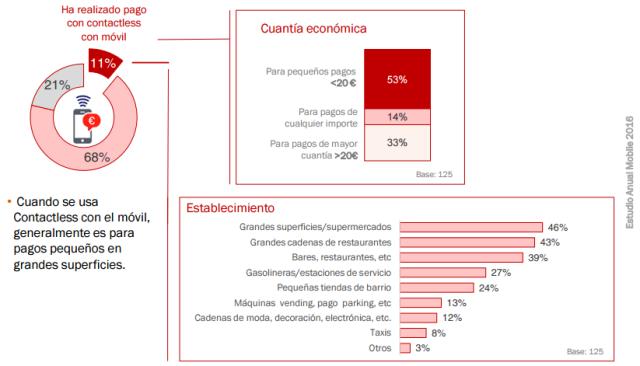 Compra Contactless España 2016