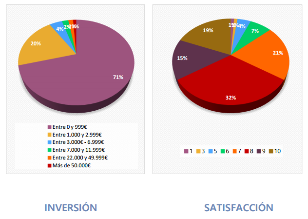 inversion-en-marketing-de-contenidos