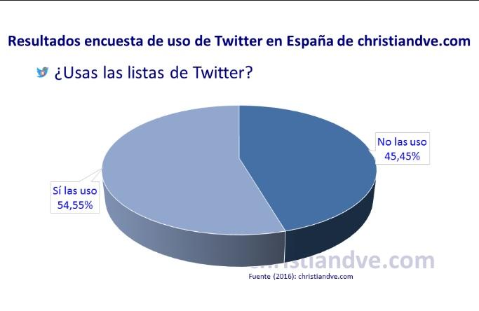 Listas Twitter