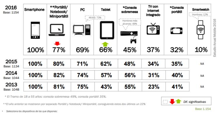 dispositivos móviles España