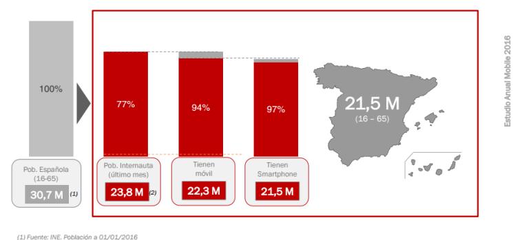 Usuarios smartphone España