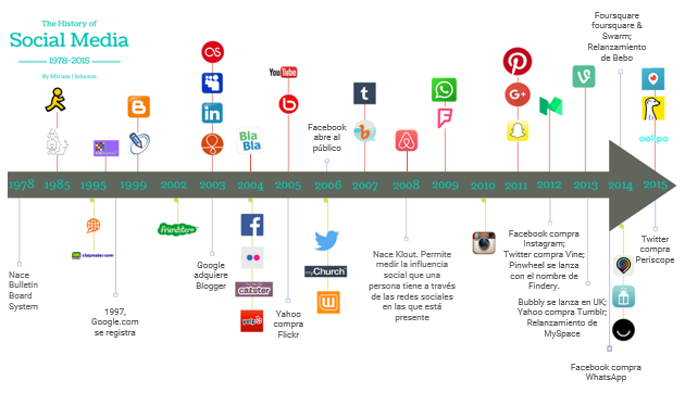 Resultado de imagen de redes sociales 2010