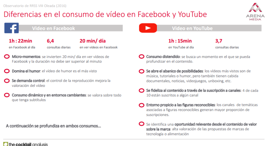Videos Facebook Yootube