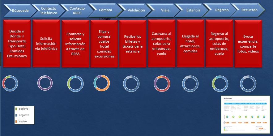 Ejemplo Costumer Journey Map