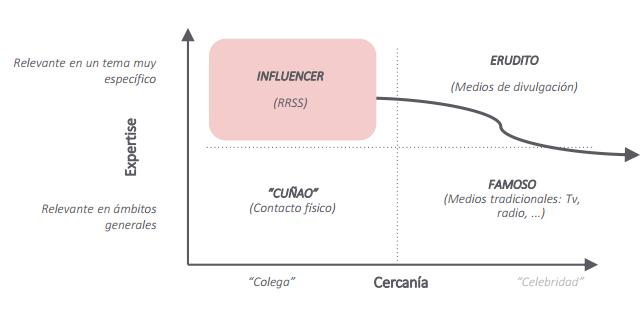 Qué es un influencer