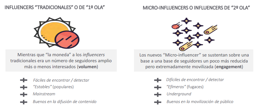 Influencer vs microinfluencer