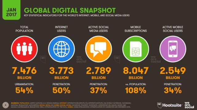 Usuarios Internet mundo 2017