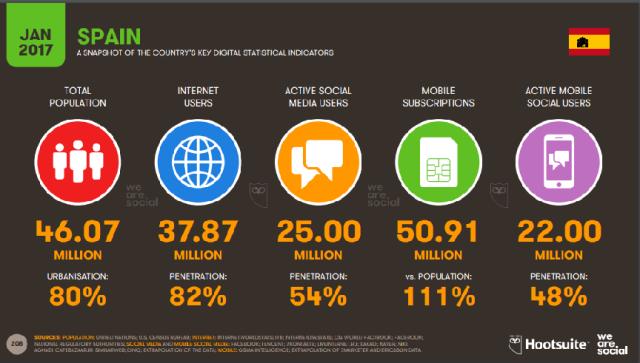Usuarios Redes Sociales España 2017
