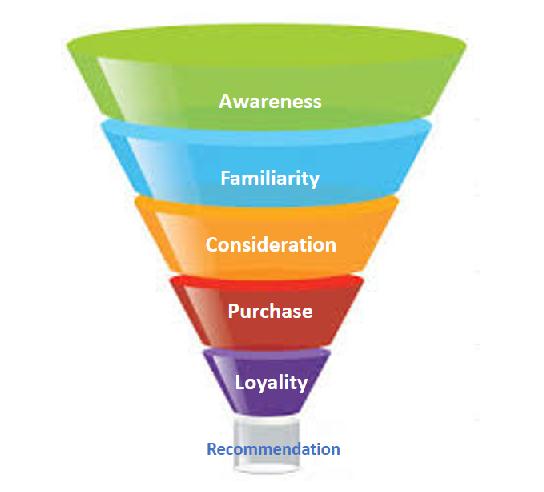 embudo-de-ventas-fidelizacion-clientes